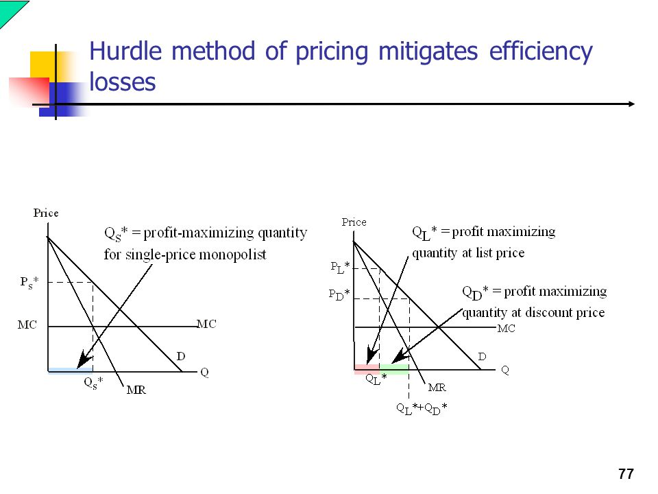 77 Hurdle method of pricing mitigates efficiency losses