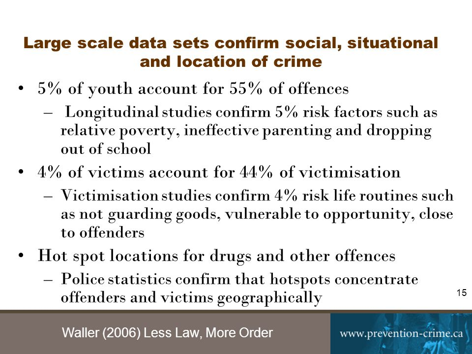 Waller (2006) Less Law, More Order 15 Large scale data sets confirm social, situational and location of crime 5% of youth account for 55% of offences – Longitudinal studies confirm 5% risk factors such as relative poverty, ineffective parenting and dropping out of school 4% of victims account for 44% of victimisation –Victimisation studies confirm 4% risk life routines such as not guarding goods, vulnerable to opportunity, close to offenders Hot spot locations for drugs and other offences –Police statistics confirm that hotspots concentrate offenders and victims geographically