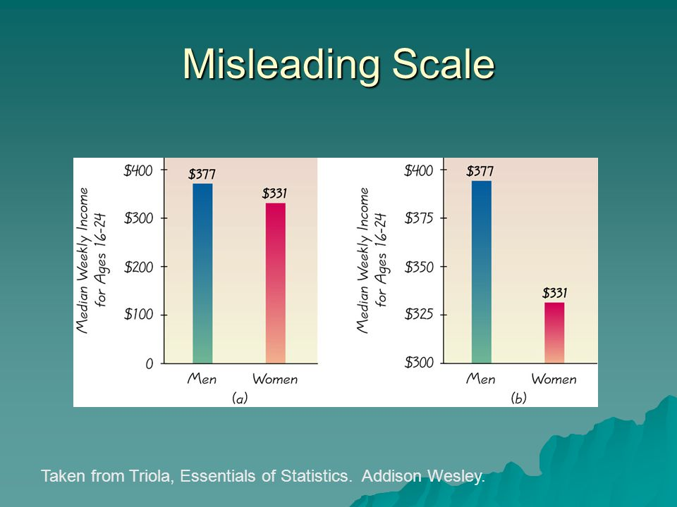 Taken from Triola, Essentials of Statistics. Addison Wesley. Misleading Scale