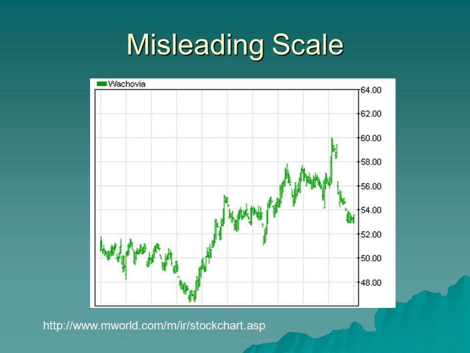 http://www.mworld.com/m/ir/stockchart.asp Misleading Scale