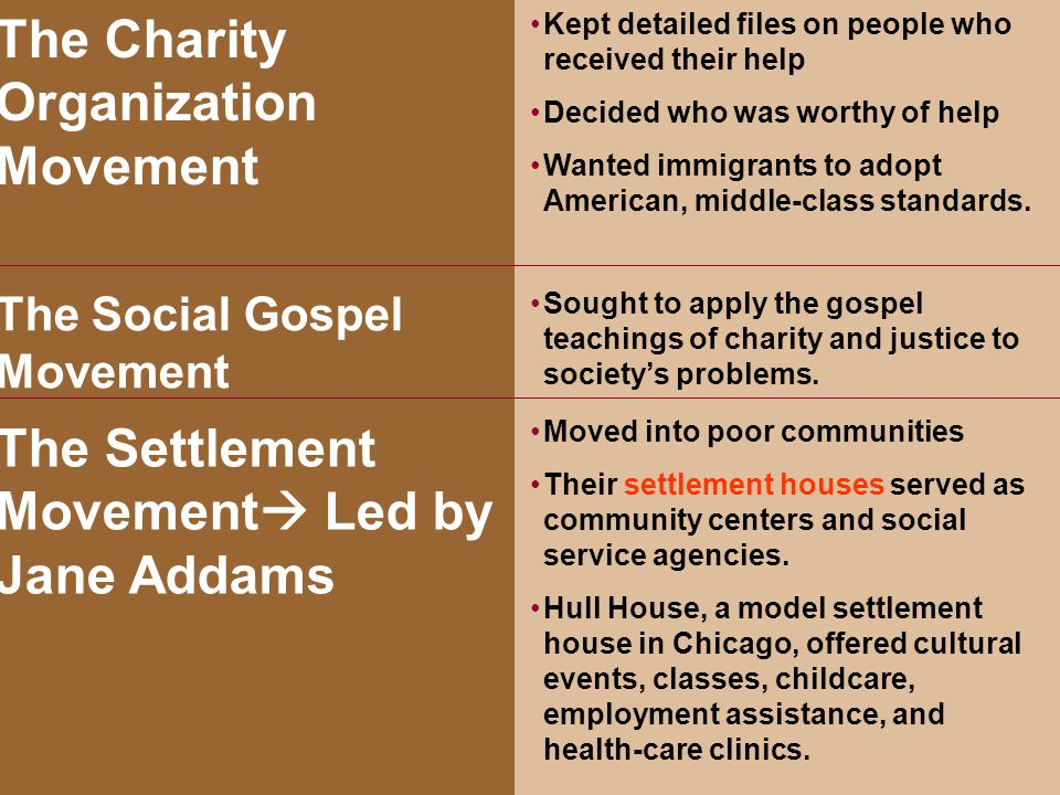 Helping the Needy Chapter 15, Section 4 Kept detailed files on people who received their help Decided who was worthy of help Wanted immigrants to adop