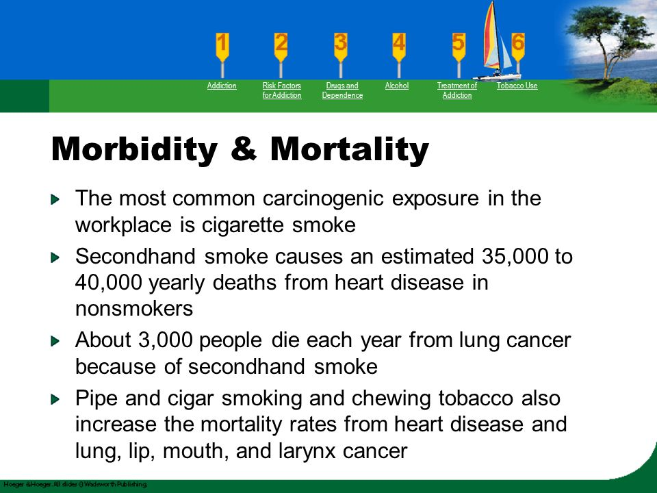 Morbidity & Mortality The most common carcinogenic exposure in the workplace is cigarette smoke Secondhand smoke causes an estimated 35,000 to 40,000