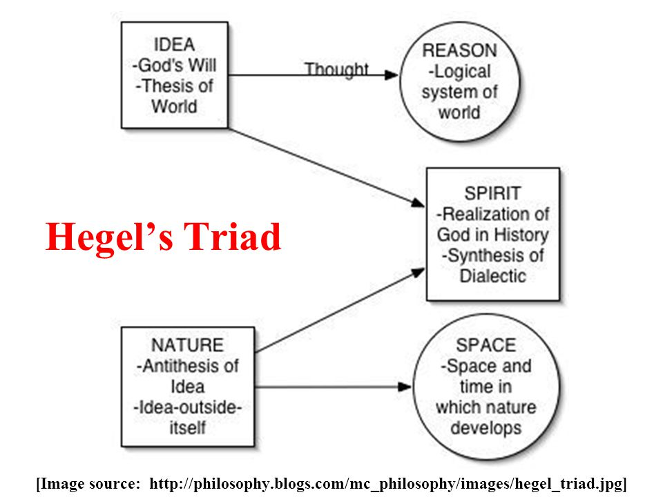 Hegel's Triad [Image source: http://philosophy.blogs.com/mc_philosophy/images/hegel_triad.jpg]