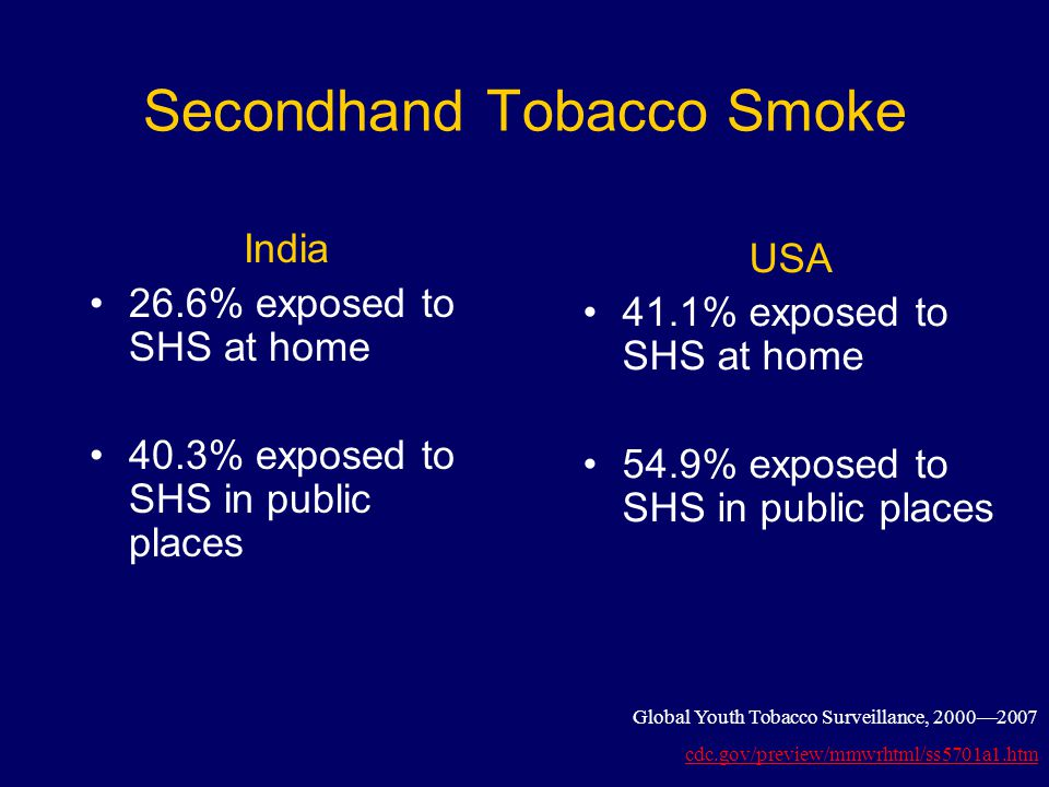 Secondhand Tobacco Smoke India 26.6% exposed to SHS at home 40.3% exposed to SHS in public places USA 41.1% exposed to SHS at home 54.9% exposed to SHS in public places Global Youth Tobacco Surveillance, 2000—2007 cdc.gov/preview/mmwrhtml/ss5701a1.htm
