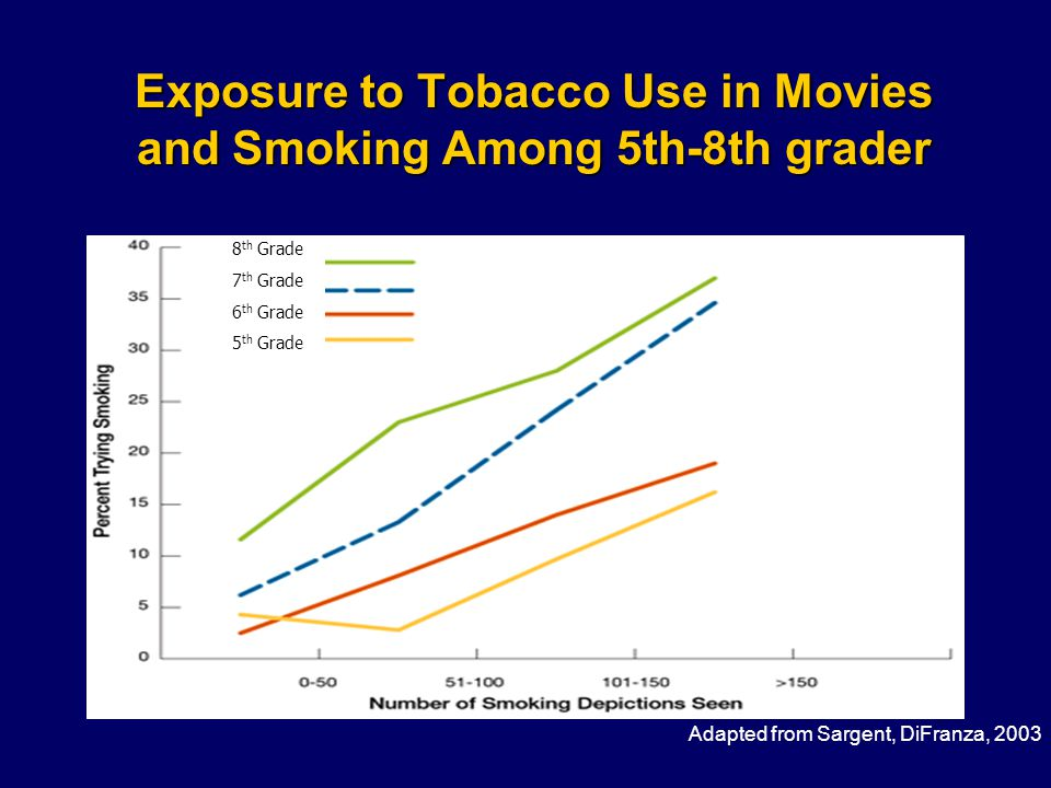 Exposure to Tobacco Use in Movies and Smoking Among 5th-8th grader Adapted from Sargent, DiFranza, 2003 8 th Grade 7 th Grade 6 th Grade 5 th Grade