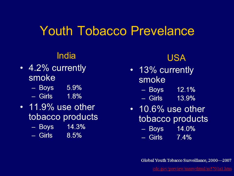 Youth Tobacco Prevelance India 4.2% currently smoke –Boys 5.9% –Girls 1.8% 11.9% use other tobacco products –Boys 14.3% –Girls 8.5% USA 13% currently smoke –Boys 12.1% –Girls 13.9% 10.6% use other tobacco products –Boys 14.0% –Girls 7.4% Global Youth Tobacco Surveillance, 2000—2007 cdc.gov/preview/mmwrhtml/ss5701a1.htm