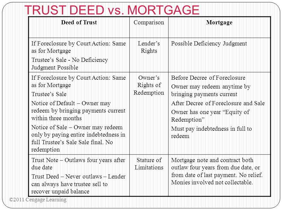 TRUST DEED vs. MORTGAGE Deed of TrustComparisonMortgage If Foreclosure by Court Action: Same as for Mortgage Trustee's Sale - No Deficiency Judgment P