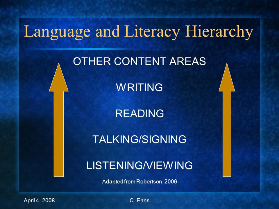 April 4, 2008C.Enns What is Literacy.