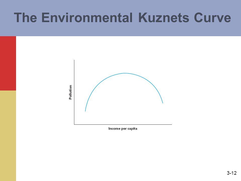 3-12 The Environmental Kuznets Curve
