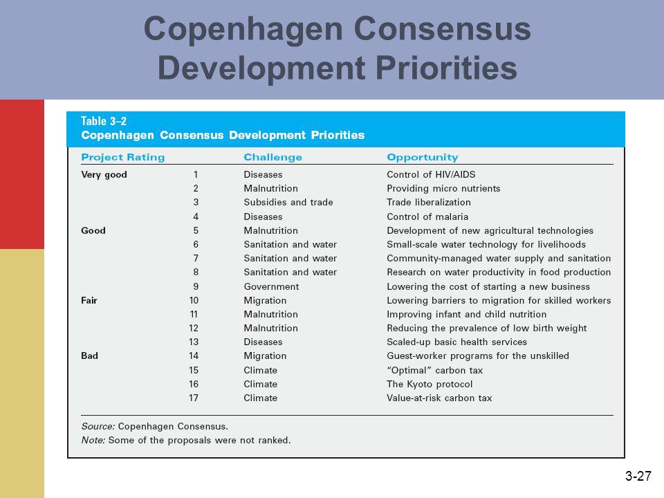 3-27 Copenhagen Consensus Development Priorities