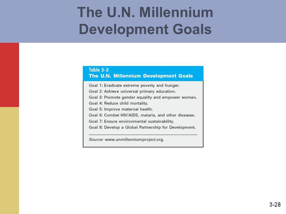 3-28 The U.N. Millennium Development Goals