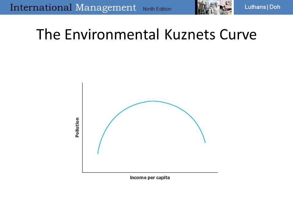 International Management Ninth Edition Luthans | Doh The Environmental Kuznets Curve