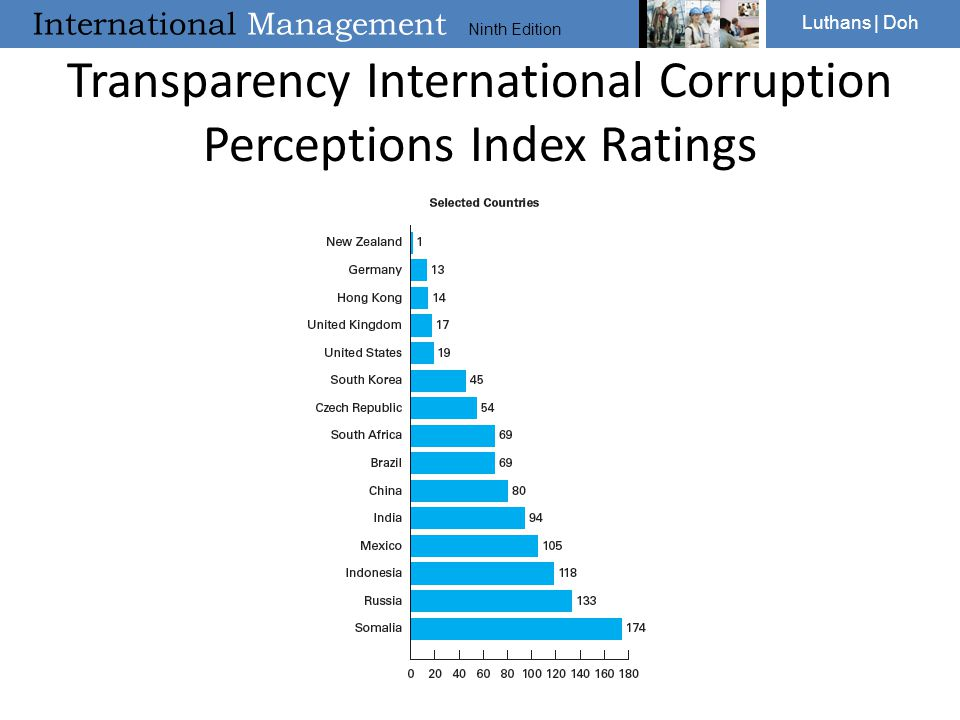International Management Ninth Edition Luthans | Doh Transparency International Corruption Perceptions Index Ratings