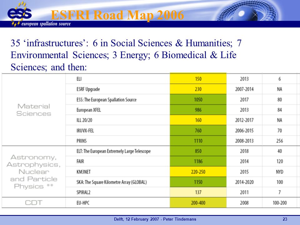 Delft, 12 February 2007 - Peter Tindemans23 ESFRI Road Map 2006 35 'infrastructures': 6 in Social Sciences & Humanities; 7 Environmental Sciences; 3 Energy; 6 Biomedical & Life Sciences; and then: