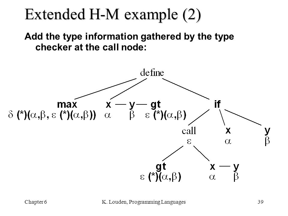 Chapter 6K. Louden, Programming Languages39 Extended H-M example (2) Add the type information gathered by the type checker at the call node: