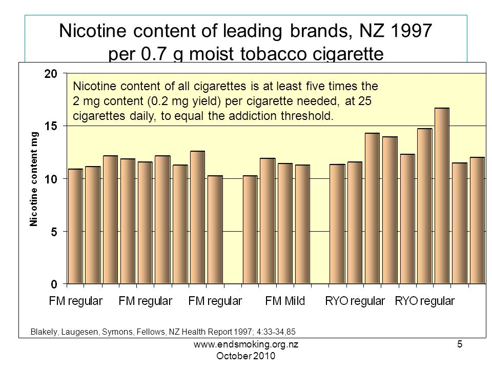 www.endsmoking.org.nz October 2010 16 Expected industry pricing response Manufacturers if permitted, might wish to discount the price of high nicotine cigarettes to offset the effect of nicotine tax, and so keep smokers addicted.