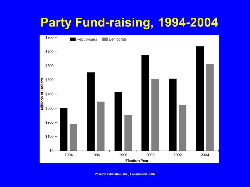Pearson Education, Inc., Longman © 2006 Party Identification, 7-Point Scale, 2002