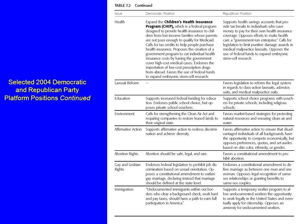 Pearson Education, Inc., Longman © 2006 Selected 2004 Democratic and Republican Party Platform Positions
