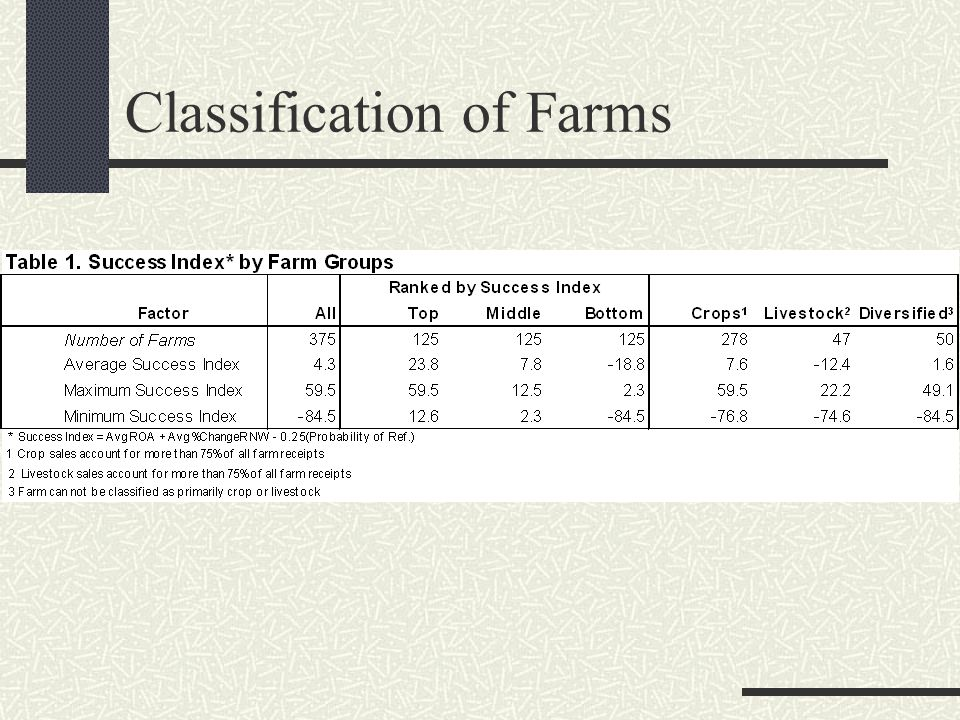 Classification of Farms