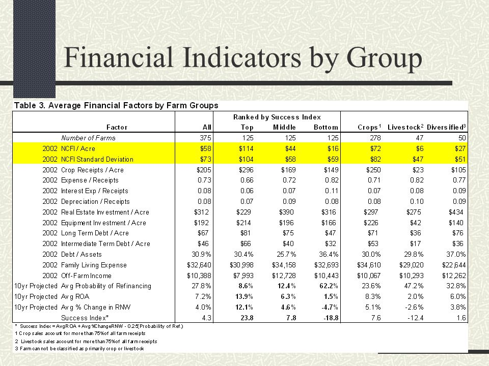 Financial Indicators by Group