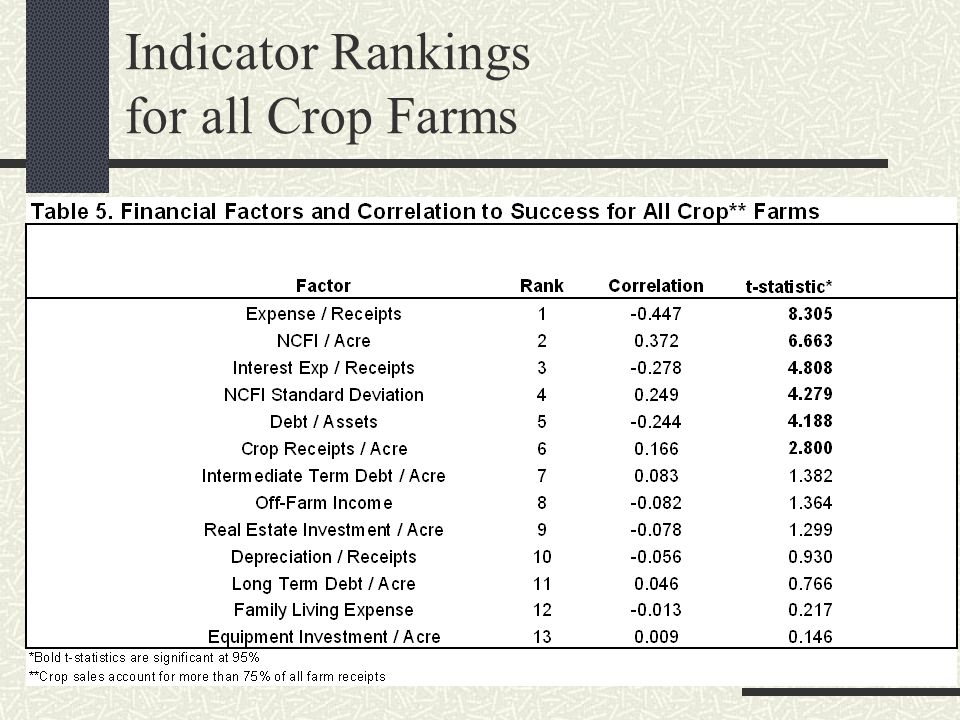 Indicator Rankings for all Crop Farms