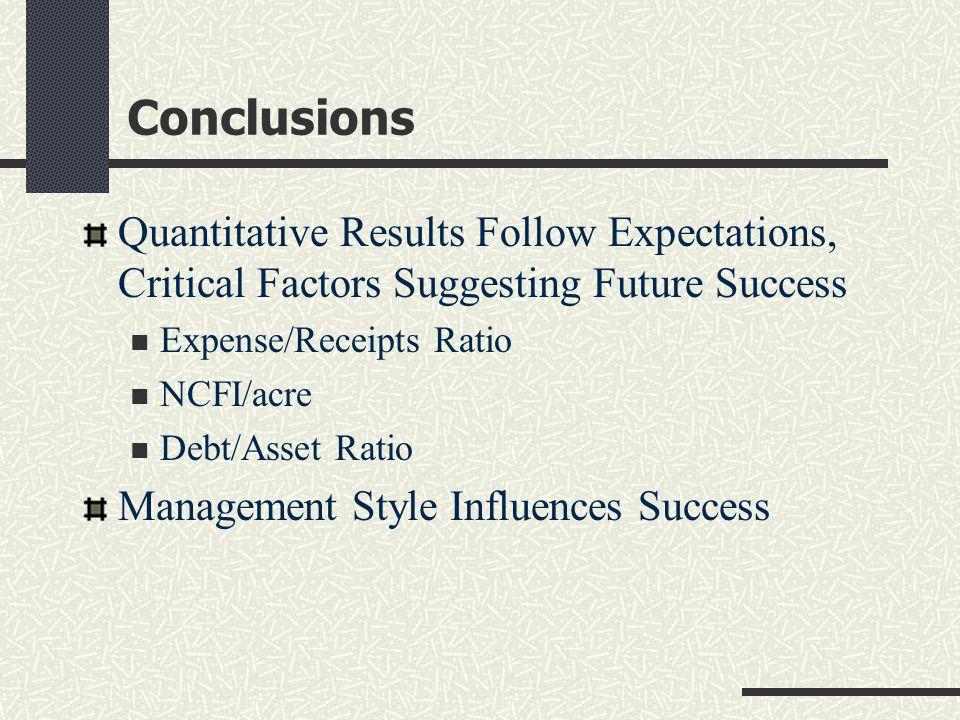Conclusions Quantitative Results Follow Expectations, Critical Factors Suggesting Future Success Expense/Receipts Ratio NCFI/acre Debt/Asset Ratio Management Style Influences Success