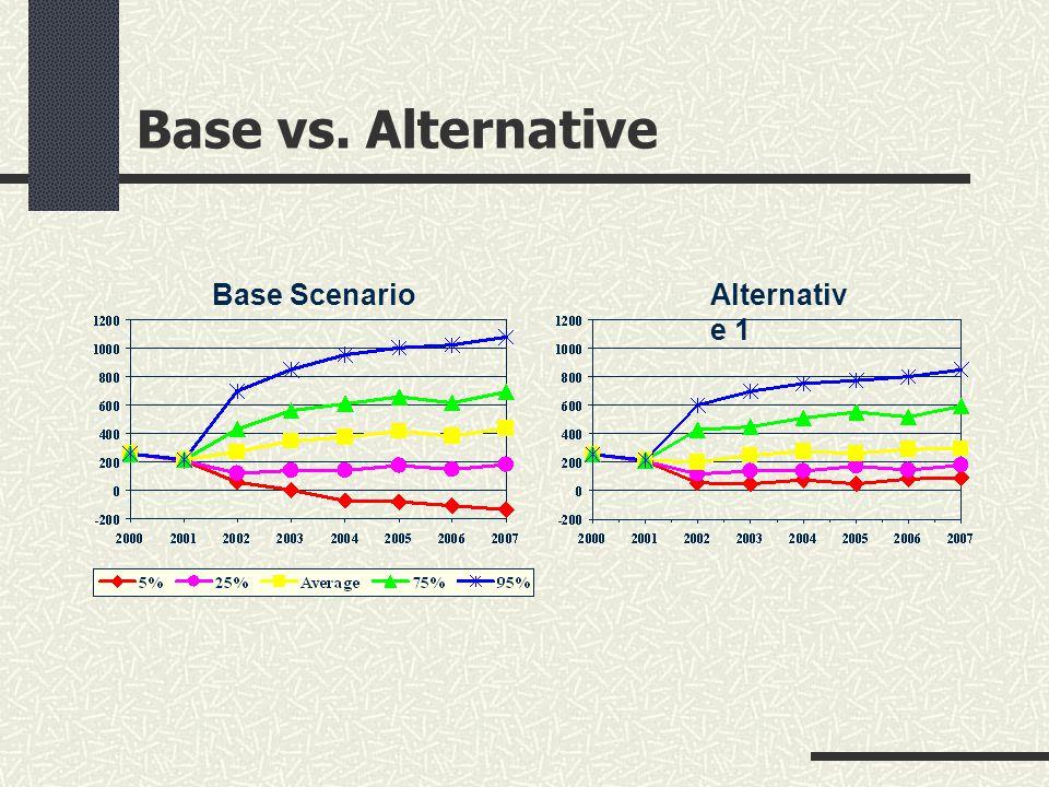 Base vs. Alternative Base ScenarioAlternativ e 1