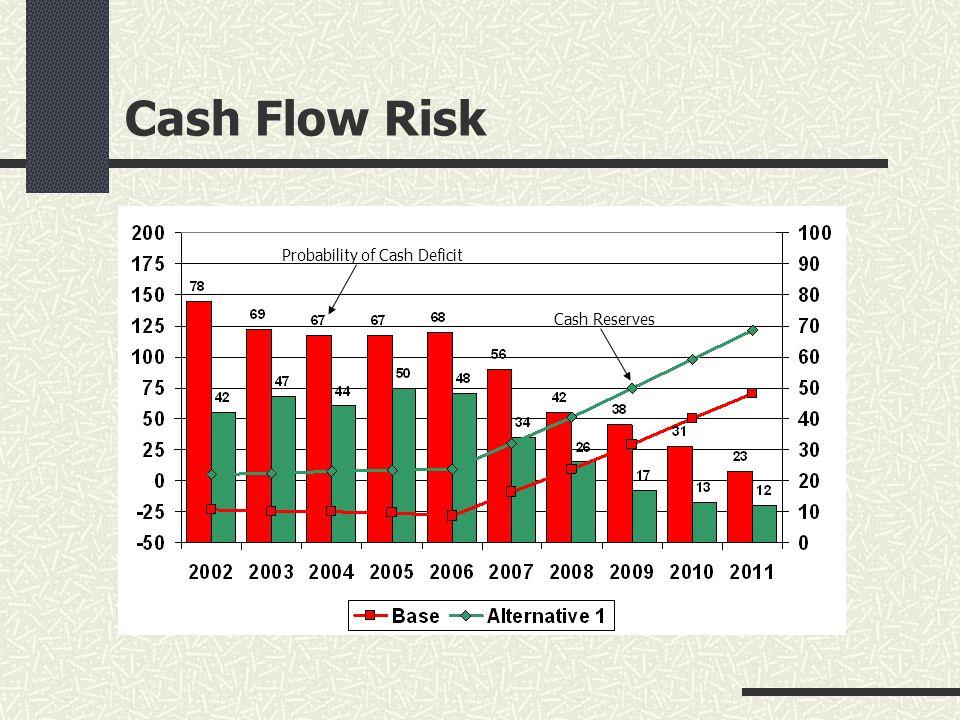 Cash Flow Risk Probability of Cash Deficit Cash Reserves