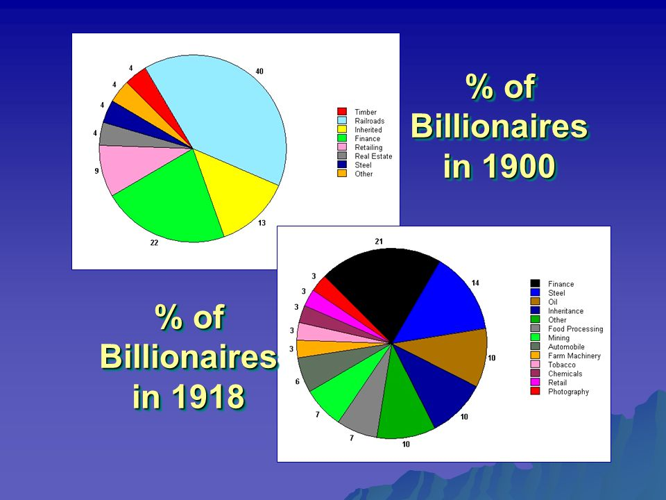 % of Billionaires in 1900 % of Billionaires in 1918