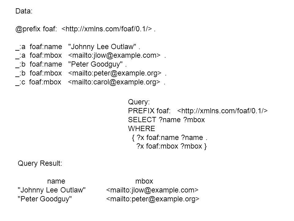 Data: @prefix foaf:. _:a foaf:name