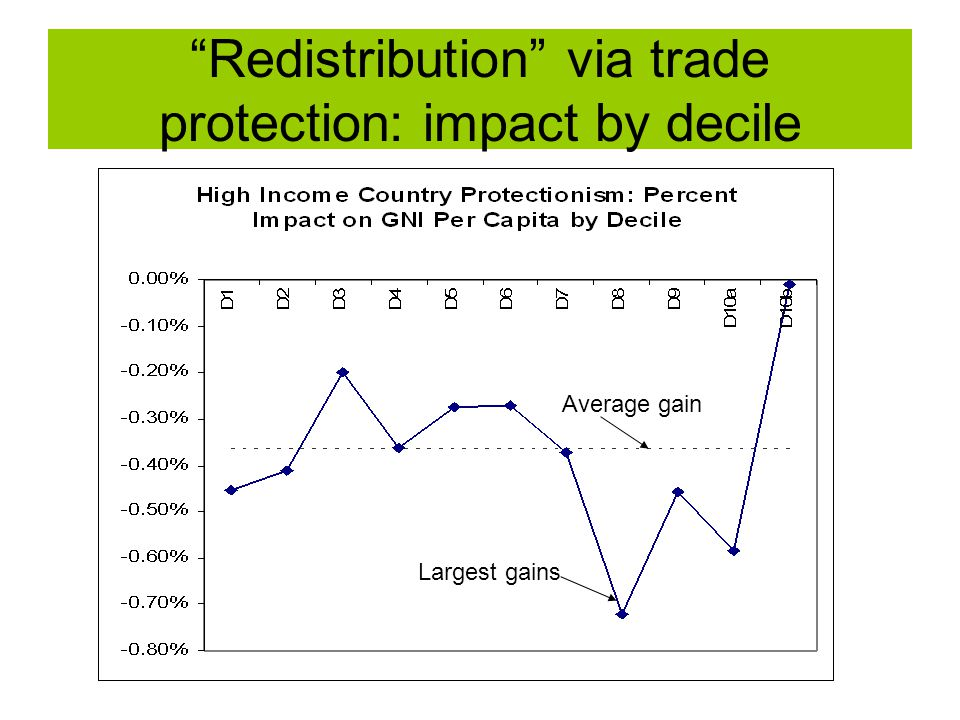 """""""Redistribution"""" via trade protection: impact by decile Largest gains Average gain"""