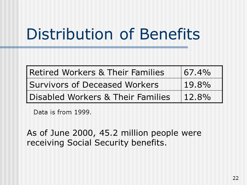 22 Distribution of Benefits Retired Workers & Their Families67.4% Survivors of Deceased Workers19.8% Disabled Workers & Their Families12.8% Data is from 1999.
