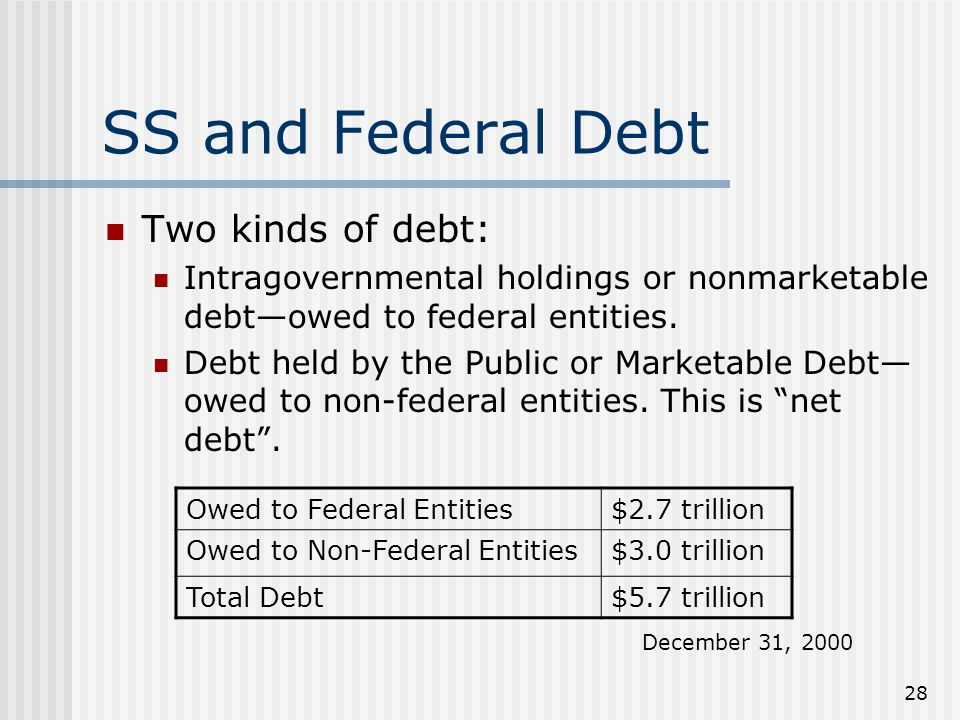 28 SS and Federal Debt Two kinds of debt: Intragovernmental holdings or nonmarketable debt—owed to federal entities.
