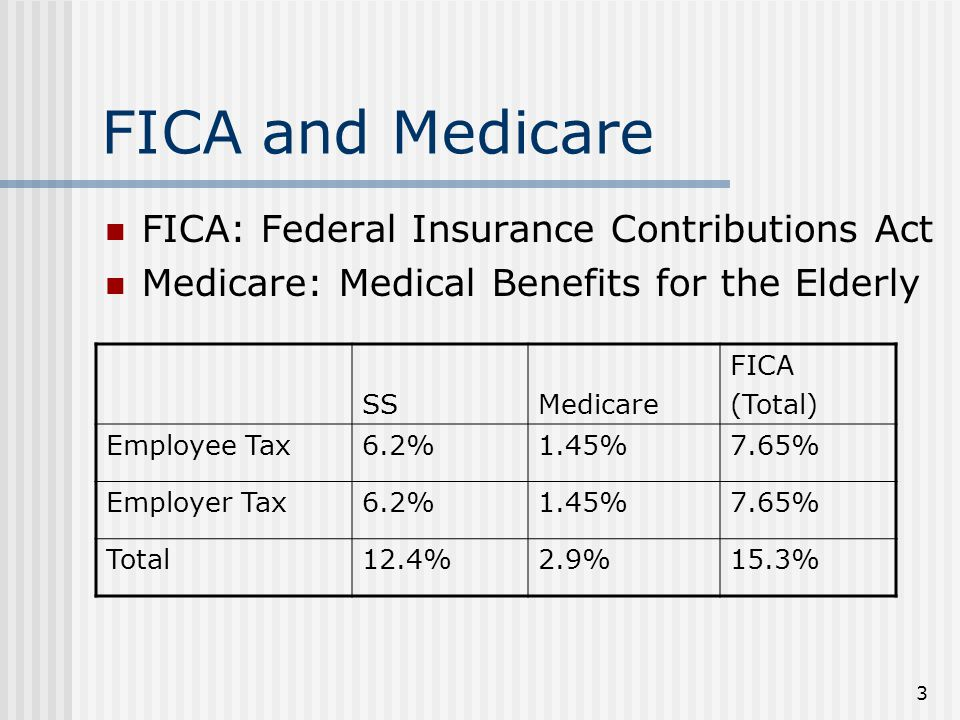 3 FICA and Medicare FICA: Federal Insurance Contributions Act Medicare: Medical Benefits for the Elderly SSMedicare FICA (Total) Employee Tax6.2%1.45%7.65% Employer Tax6.2%1.45%7.65% Total12.4%2.9%15.3%