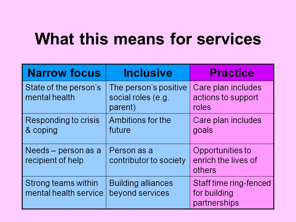 What this means for services Narrow focusInclusivePractice State of the person's mental health The person's positive social roles (e.g.