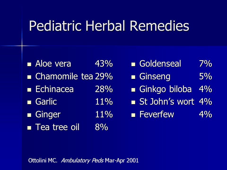 Pediatric Herbal Remedies Aloe vera43% Aloe vera43% Chamomile tea29% Chamomile tea29% Echinacea28% Echinacea28% Garlic11% Garlic11% Ginger11% Ginger11% Tea tree oil8% Tea tree oil8% Goldenseal7% Goldenseal7% Ginseng5% Ginseng5% Ginkgo biloba4% Ginkgo biloba4% St John's wort4% St John's wort4% Feverfew4% Feverfew4% Ottolini MC.