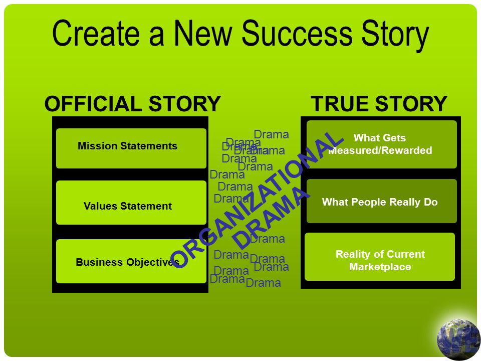 Mission Statements Values Statement Business Objectives What Gets Measured/Rewarded What People Really Do Reality of Current Marketplace OFFICIAL STORYTRUE STORY Create a New Success Story ORGANIZATIONAL DRAMA Drama