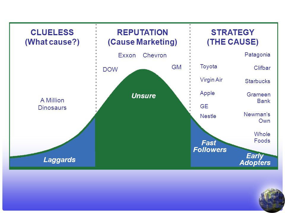 REPUTATION (Cause Marketing) CLUELESS (What cause ) STRATEGY (THE CAUSE) A Million Dinosaurs Exxon Chevron Fast Followers Early Adopters Toyota Virgin Air Apple GE Nestle Patagonia Clifbar Starbucks Grameen Bank Newman's Own Whole Foods DOW GM Unsure Laggards
