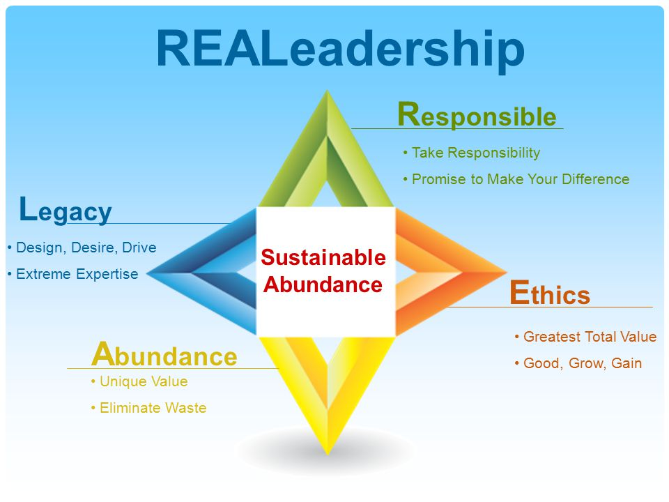 REALeadership Take Responsibility Promise to Make Your Difference R esponsible E thics Greatest Total Value Good, Grow, Gain A bundance Unique Value Eliminate Waste L egacy Design, Desire, Drive Extreme Expertise Sustainable Abundance