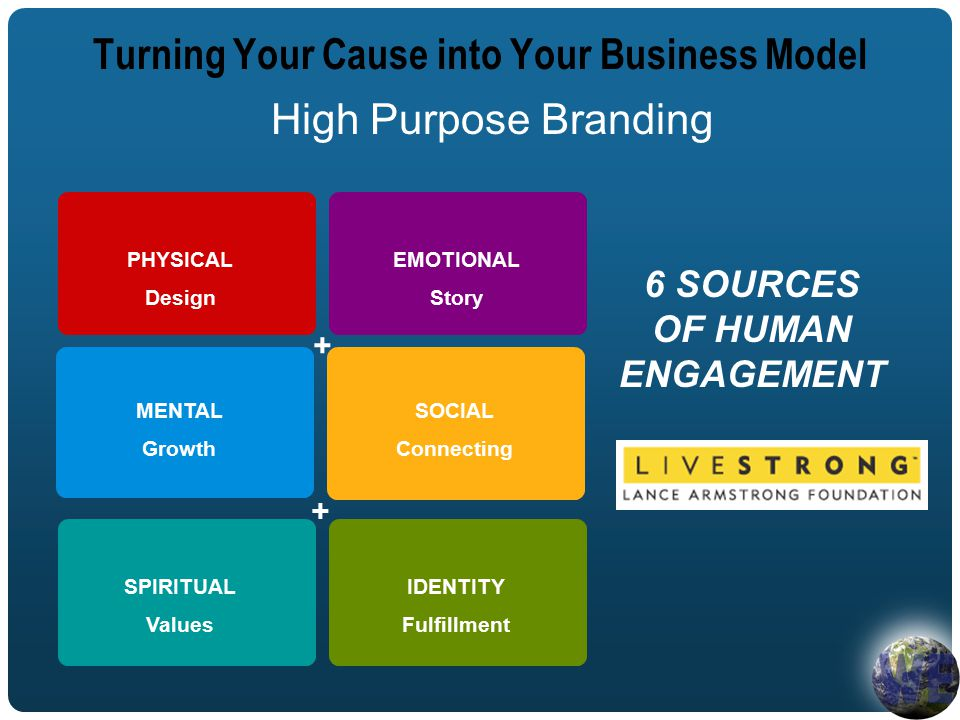 High Purpose Branding 6 SOURCES OF HUMAN ENGAGEMENT Turning Your Cause into Your Business Model EMOTIONAL Story PHYSICAL Design SOCIAL Connecting MENTAL Growth IDENTITY Fulfillment SPIRITUAL Values + +