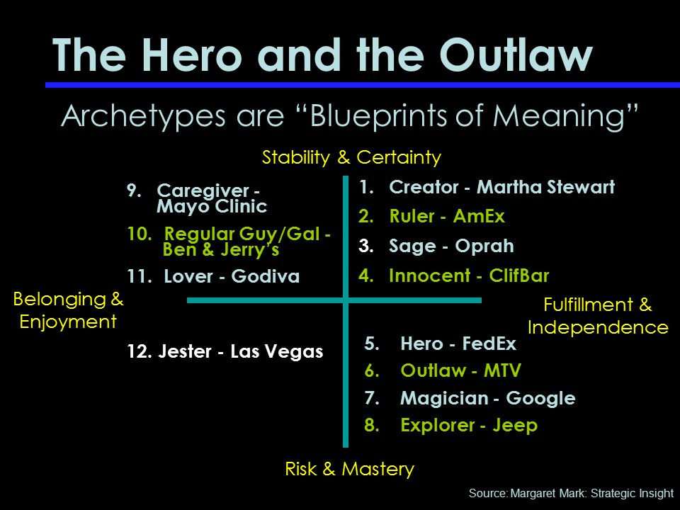 "1. Creator - Martha Stewart 2. Ruler - AmEx 3. Sage - Oprah 4. Innocent - ClifBar The Hero and the Outlaw Archetypes are ""Blueprints of Meaning"" 5. He"