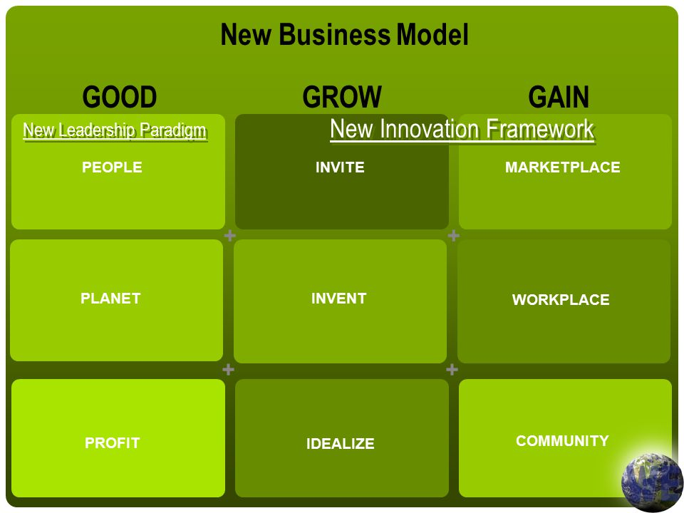 PEOPLE PLANET PROFIT INVITEMARKETPLACE INVENT WORKPLACE IDEALIZE COMMUNITY ++ ++ GOODGROWGAIN New Leadership Paradigm New Business Model New Innovation Framework