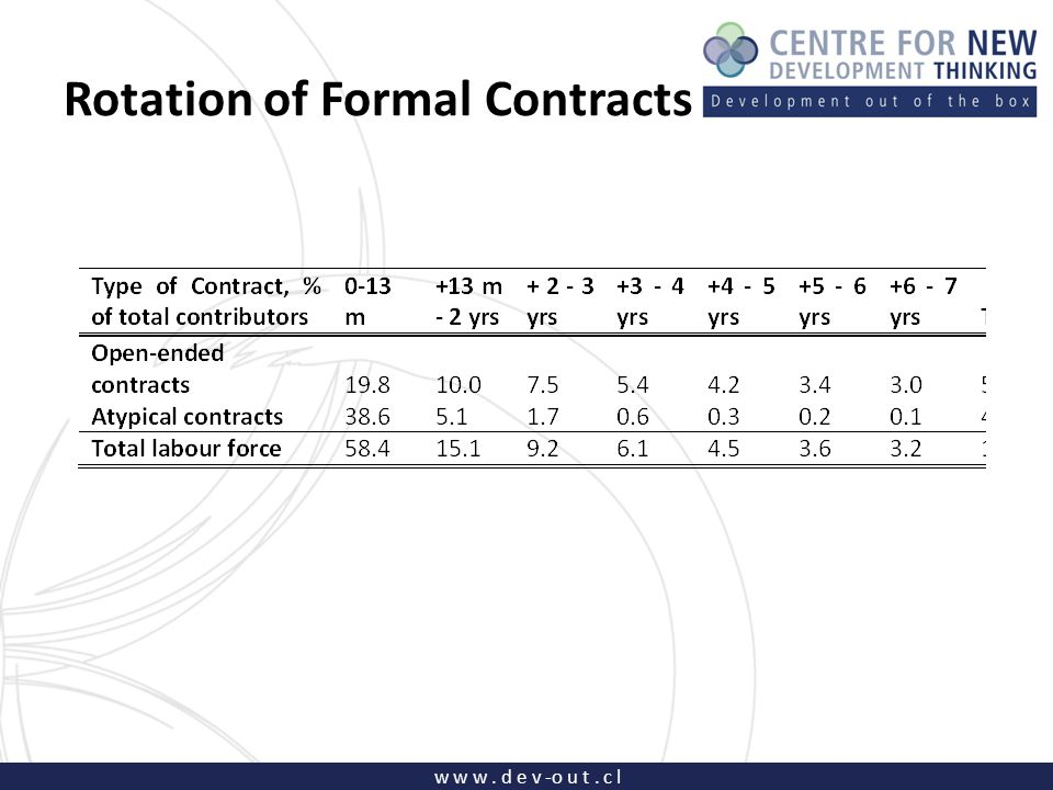 w w w. d e v -o u t. c l Rotation of Formal Contracts