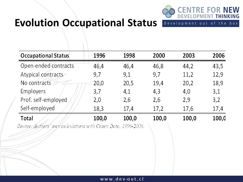 w w w. d e v -o u t. c l Evolution Occupational Status