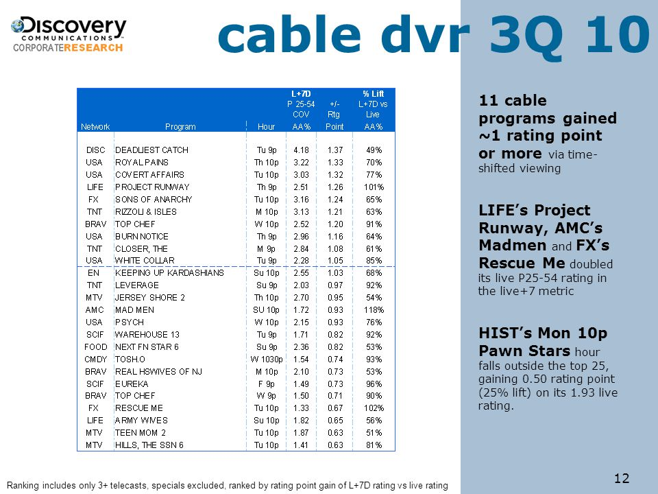 12 Ranking includes only 3+ telecasts, specials excluded, ranked by rating point gain of L+7D rating vs live rating cable dvr 3Q 10 11 cable programs gained ~1 rating point or more via time- shifted viewing LIFE's Project Runway, AMC's Madmen and FX's Rescue Me doubled its live P25-54 rating in the live+7 metric HIST's Mon 10p Pawn Stars hour falls outside the top 25, gaining 0.50 rating point (25% lift) on its 1.93 live rating.