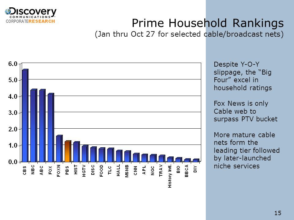 15 Prime Household Rankings (Jan thru Oct 27 for selected cable/broadcast nets) Despite Y-O-Y slippage, the Big Four excel in household ratings Fox News is only Cable web to surpass PTV bucket More mature cable nets form the leading tier followed by later-launched niche services