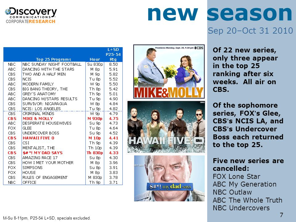 7 new season Sep 20–Oct 31 2010 Of 22 new series, only three appear in the top 25 ranking after six weeks.