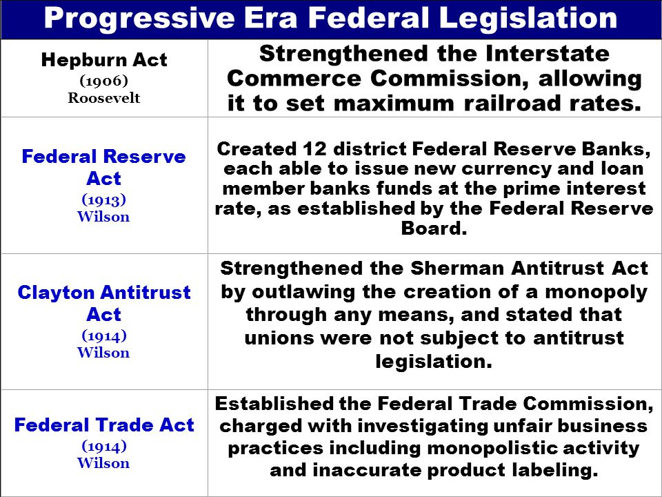 Hepburn Act (1906) Roosevelt Strengthened the Interstate Commerce Commission, allowing it to set maximum railroad rates.