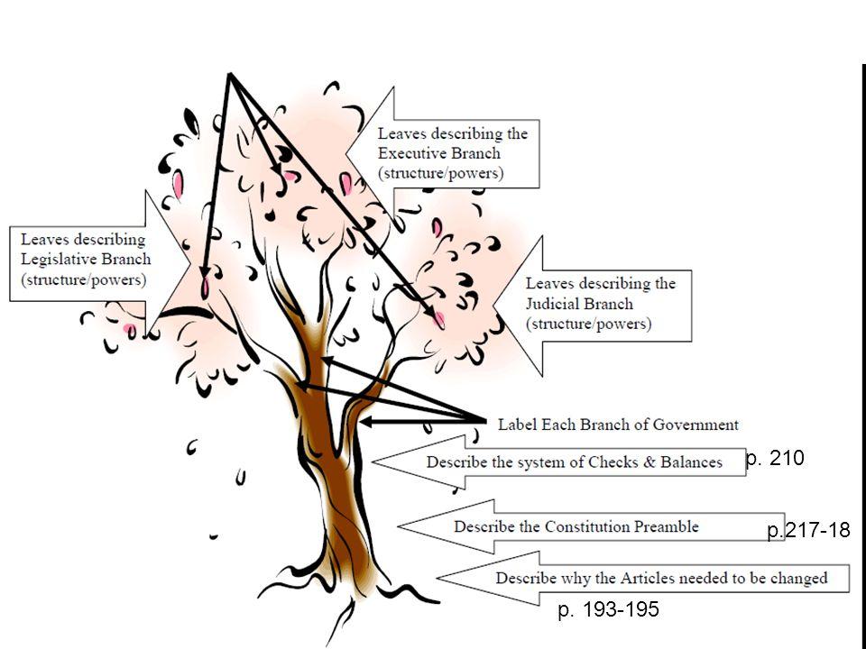 Constitution Tree p. 193-195 p.217-18 p. 210