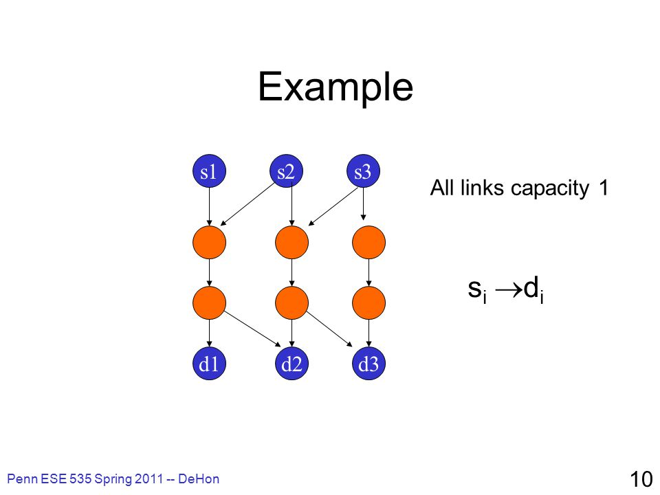 Penn ESE 535 Spring 2011 -- DeHon 10 Example s1s3s2 d2d1d3 All links capacity 1 si disi di